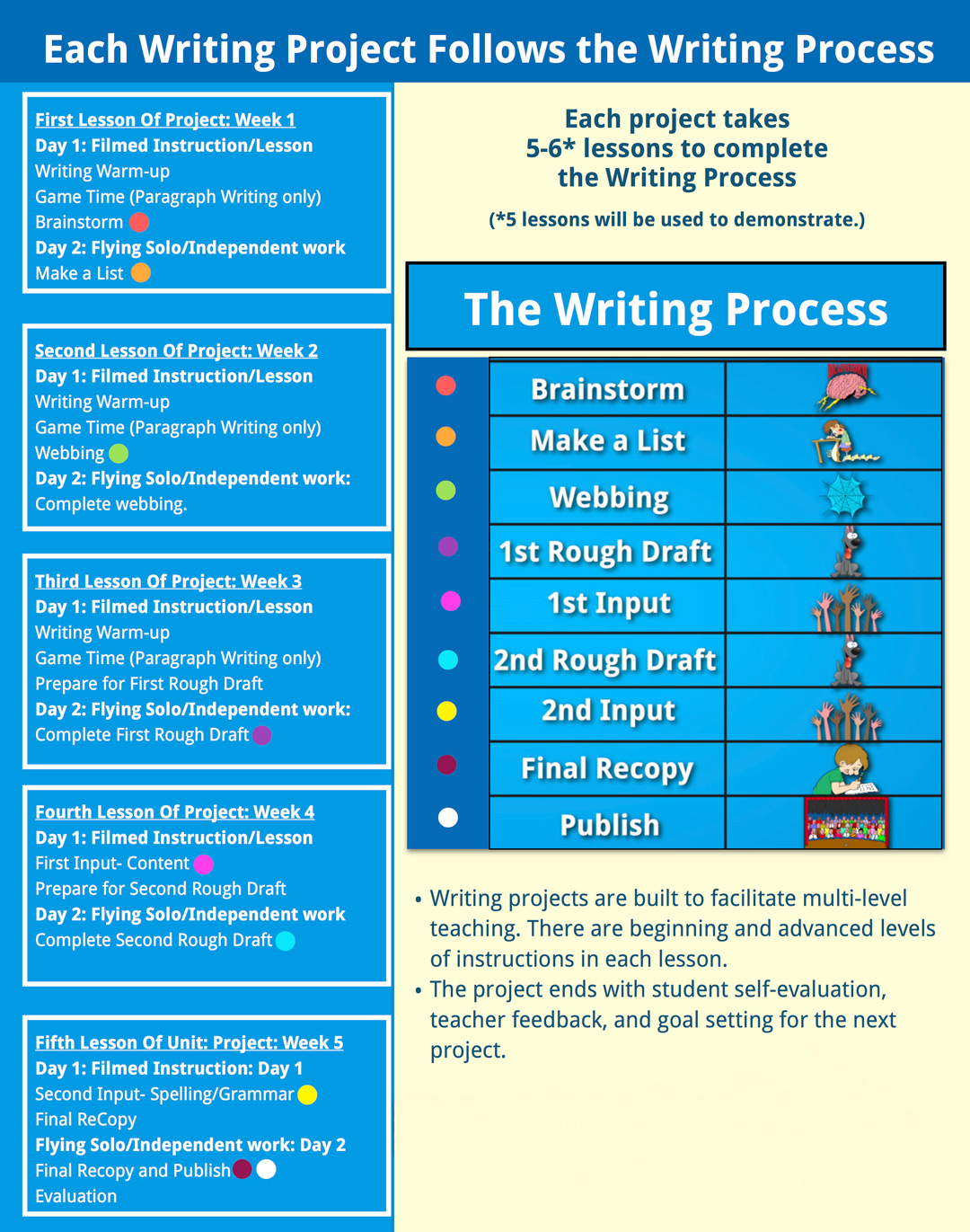 writing process homeschool writing